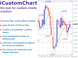 Custom Chart Download The Custom Chart Demo Technical Indicator For Metatrader