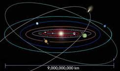 Solar System Distance Chart The Cosmic Distance Scale
