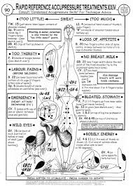 Labor Inducing Acupressure Chart Acupressure Points To Induce Labor Free
