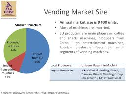 Vending Machine Industry Statistics Best Vending Machine Market Size Timizconceptzmusicco