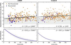 Ards Tidal Volume Chart Effects Of Lowest P A O 2 F I O 2 Ratio On Standardized