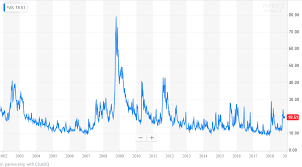Vix Chart Day Trading Using Daily Volatility Vix To Your Advantage
