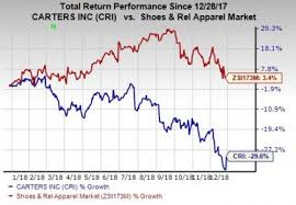 Carters Inc Carters Down 30 In A Year Can Strategies Aid A Turnaround