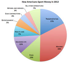 2013 Us Budget Pie Chart Where Americans Rich And Poor Spent Every Dollar In 2012
