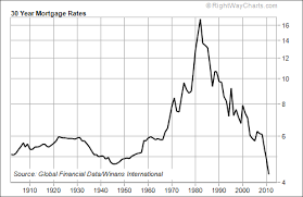 Current Mortgage Rates Chart The Best Time In History To Buy A House The Market Oracle