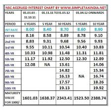 Know Rate Of Accrued Interest On Nsc National Saving