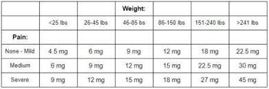 Honest Marijuana Cbd Dosage Calculator Honest Marijuana