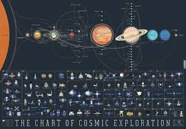 Chart Of Cosmic Exploration The Chart Of Cosmic Exploration Space Map Space