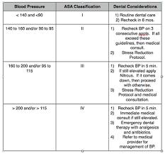 Blood Pressure Practical Medical Emergencies In The Dental