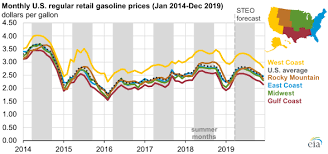Summer 2019 Gasoline Prices Forecast To Be Lower Than Last