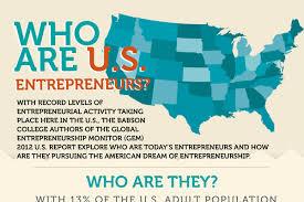 35 Fascinating Entrepreneur Statistics And Demographics
