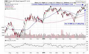 Ewz Stock Chart Brazil Etfs Hit 52 Week High Amid Pension Reform Vote
