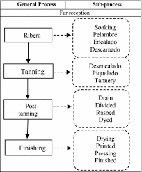 Leather Tanning Process Flow Chart Training Of Tannery Processes Through Virtual Reality