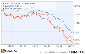 2 Offshore Drillers At Risk From Crashing Oil Prices And 2