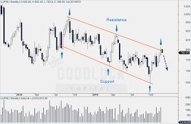 Lupin Chart Lupin Technical Analysis Sell Target Rs 755 Arijit Banerjee
