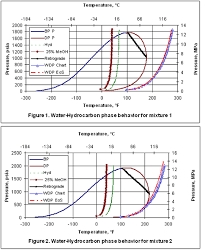 Water Sweet Natural Gas Phase Behavior Campbell Tip Of The