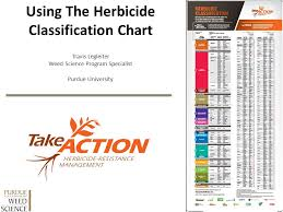 Using The Herbicide Classification Chart Ppt Video Online