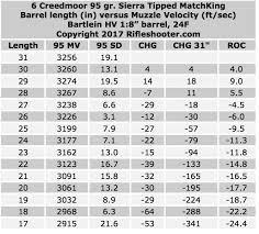 6mm Creedmoor Drop Chart 6 Creedmoor Barrel Length Versus Muzzle Velocity 31 To 17