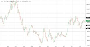 Dxy Chart Dxy Chart And Some Thoughts