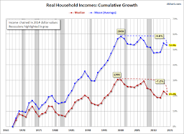 Bankruptcy Median Income Chart Household Incomes The Decline Of The Middle Class