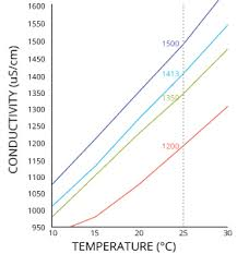Conductivity Salinity Total Dissolved Solids