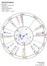 United Kingdoms Birth Chart In Astrology Planeta Aleph