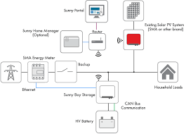 sunny boy battery storage inverter 2 5kw upgrade your existing sma sunny boy storage system diagram