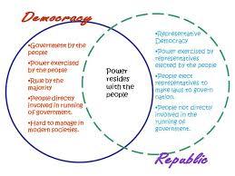 direct and representative democracy venn diagram democracy and dictatorship venn diagram