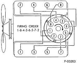 gm 5 7 engine diagram wiring diagram schematic new gm 4 3l vortec engine diagram for 4 3 l engine diagram gm 3 4 liter engine diagram gm 5 7 engine diagram