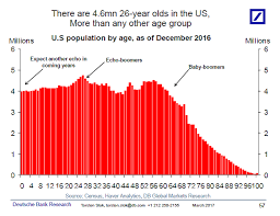 More 26 Year Olds Than Any Other Age Group The Big Picture