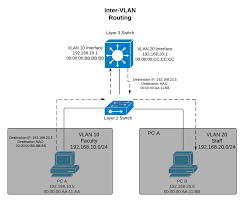 layer 3 versus layer 2 switch for vlans cisco meraki cisco network design best practices at Computer Access Layer Switch Diagram