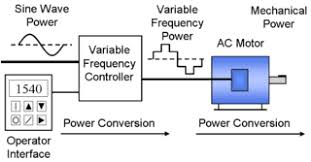 variable frequency drive system description and operation edit
