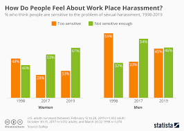 Chart How Do People Feel About Work Place Harassment