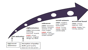 zara strategic analysis brand audit h m vs zara agile supply chain  brand audit h m vs zara although zara and h m are both in the fast fashion industry agile supply chain zara s case study analysis studypool