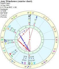 Cafe Astrology Birth Cahrt Zimt Ca