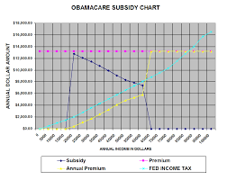 Living Stingy Carrot And Stick And Obamacare