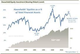 See It Market On Stocks Stock Market Chart Marketing