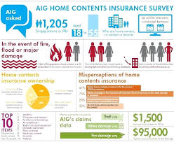 household contents insurance comparison home contents insurance survey home contents insurance comparison for tenants australia