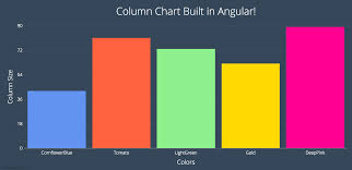 Chart Library For Angular How To Build Charts In Angular