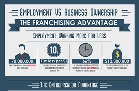 employment vs business ownership the franchising advantage business ownership the franchising advantage infographic