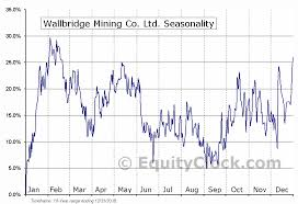 Wallbridge Mining Co Ltd Tse Wm To Seasonal Chart