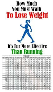 List Of Run To Lose Weight Plan Treadmills Pictures And Run