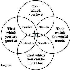 Venn Diagram Information Does Anyone Find The Purpose Venn Diagram That Which You Are Good