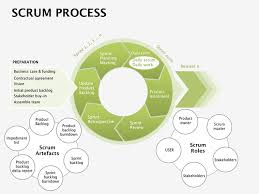 Scrum Process Keynote Diagrams Template