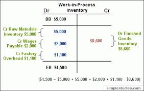 T Chart Accounting Example Accounting T Chart Examples 2019