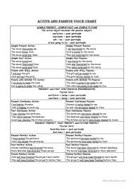 Passive Chart Active And Passive Voice Chart English Esl Worksheets