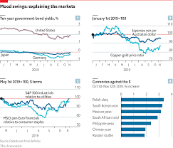 Daily Chart The Improved Mood In Financial Markets