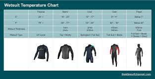 Wetsuit Chart Wetsuit Temperature Chart Sheets The Kitesurf Channel