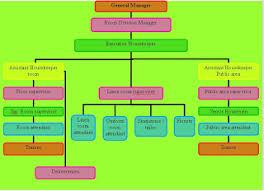 Housekeeping Department Functional Chart Organizational Chart Of A Large Hotel Housekeeping
