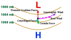 Gradient Wind Non Geostrophic Winds Which Blow Parallel To